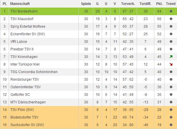 3 Liga Ergebnisse